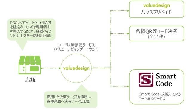 バリューデザインのバリューカードASPサービスがSmart Code(スマートコード)と連携開始