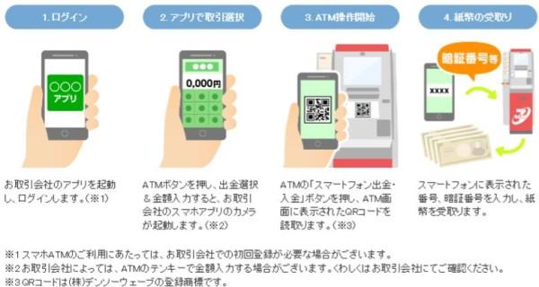 セブン銀行のスマホアプリ「Myセブン銀行」を使用した「スマホATM」で引き出しする画面イメージ