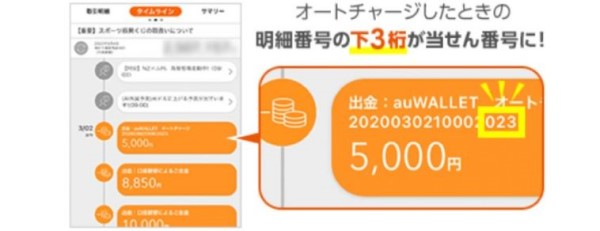au PAY×auじぶん銀行オートチャージで3,000ポイントあたる!生活応援企画