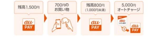 au PAY×auじぶん銀行オートチャージ、一定額チャージ:残高が指定金額を下回ったら一定額をオートチャージ