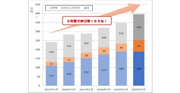 2015年~2020年5月のインターネット経由でのペイジー利用件数、5年間で伸び率163%に!