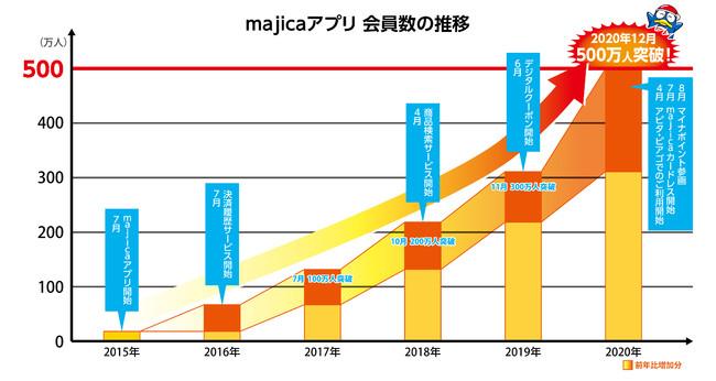 『majica(マジカ)』アプリ会員500万人突破記念キャンペーンを実施
