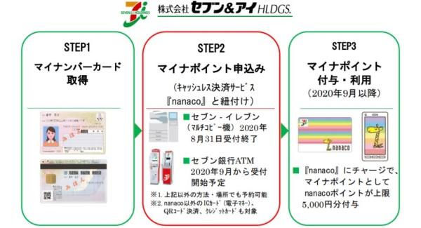 nanacoのマイナポイントはマルチコピー機で申し込み開始